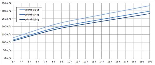 graphique puissance et portée